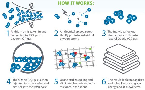 ozone machine how it works